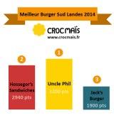 Meilleur Burger du Sud Landes 2014 – Hossegor CapbretonSeignosse