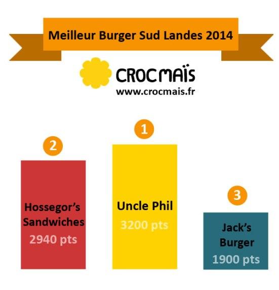 Meilleur Burger 2014 Hossegor Seignosse Capbreton by Croc Maïs